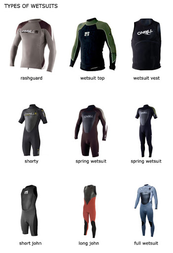 The correct wetsuit for surfing