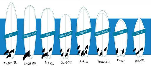 Fins in surfing